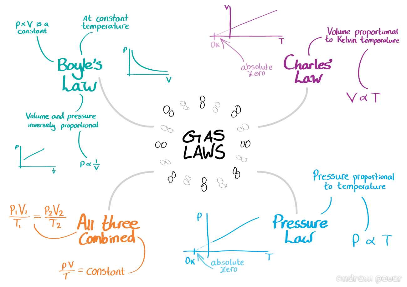 general chemistry ideal gas law Ideal gases - the gas phase - mcat general chemistry review - to help you   the ideal gas law shows the relationship among four variables that define a.
